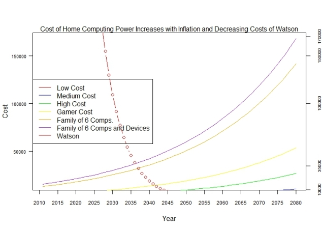 CostHC_Increases_Costs_Watson_Decline